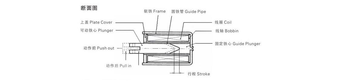 電磁鐵構造